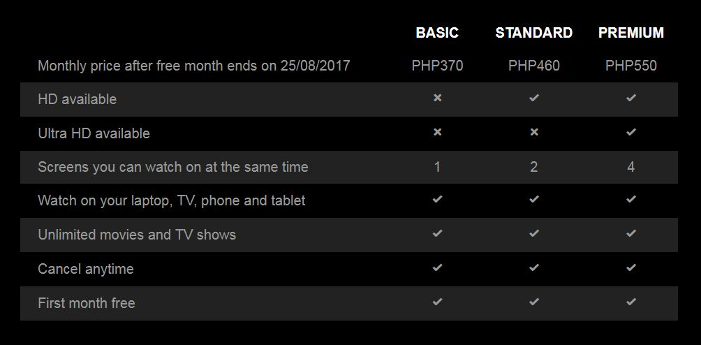 How much does Netflix Cost, Philippines, Subscription